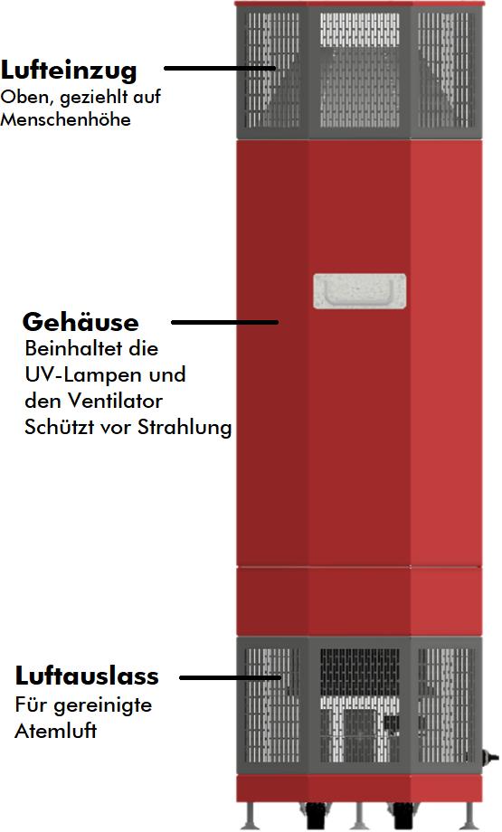 Dies zeigt den Aufbau unserer Luftdesinfizierungstechnologie der CVOx Box